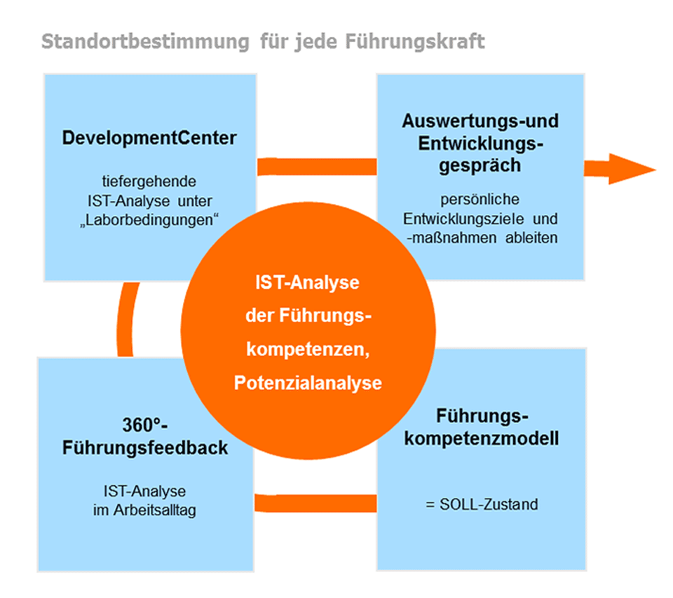 Fuehrungsentwicklung-Management-Innovation-Dresden02