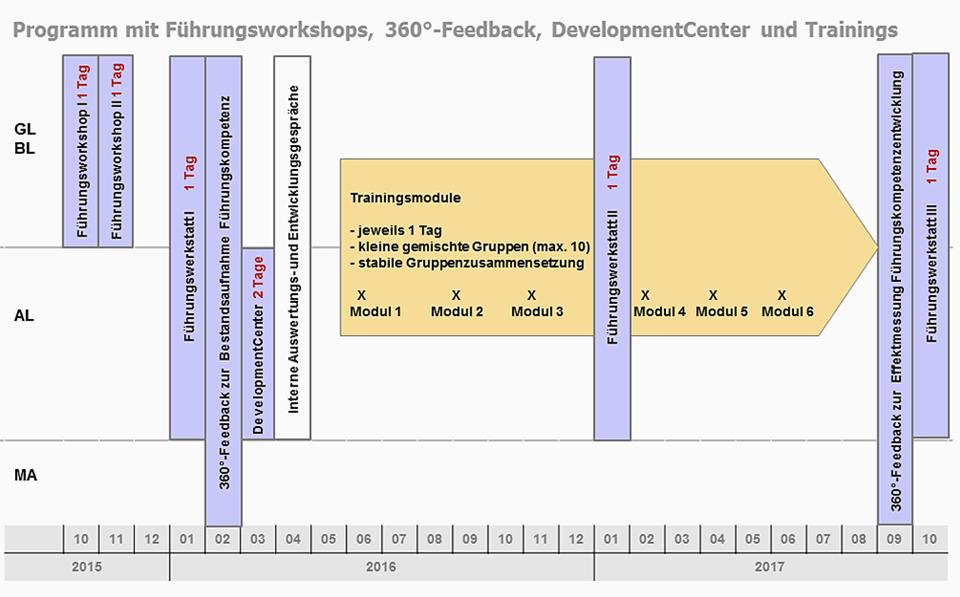 Fuehrungsentwicklung-Management-Innovation-Dresden03