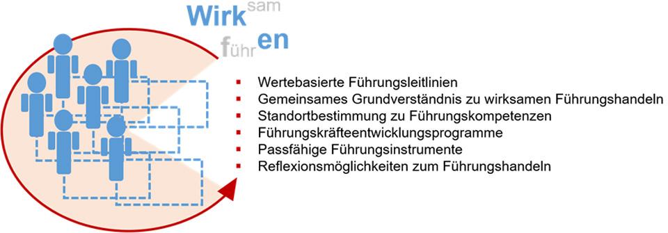 Fuehrungsentwicklung-Management-Innovation-Dresden2
