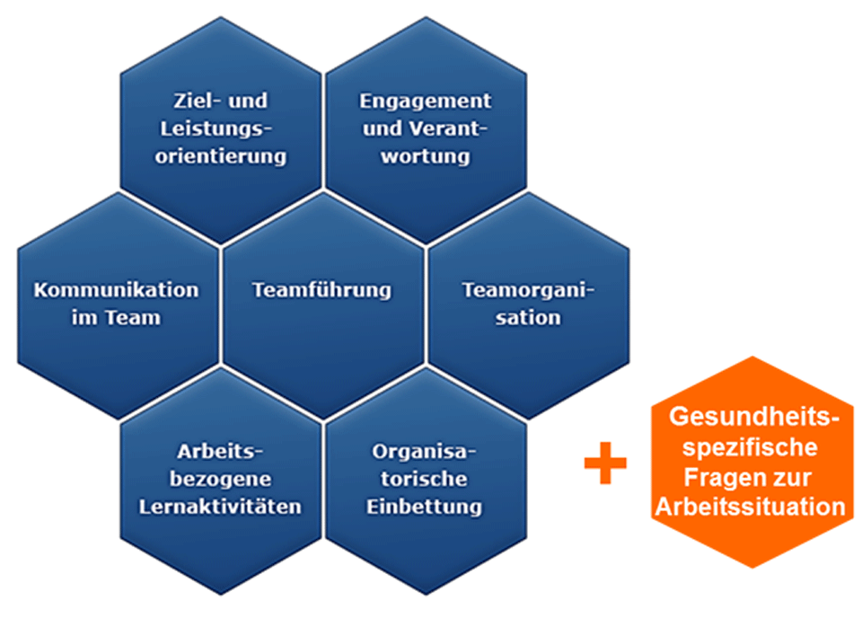 Teamdiagnose-Teamentwicklung-Management-Innovation-Dresden02